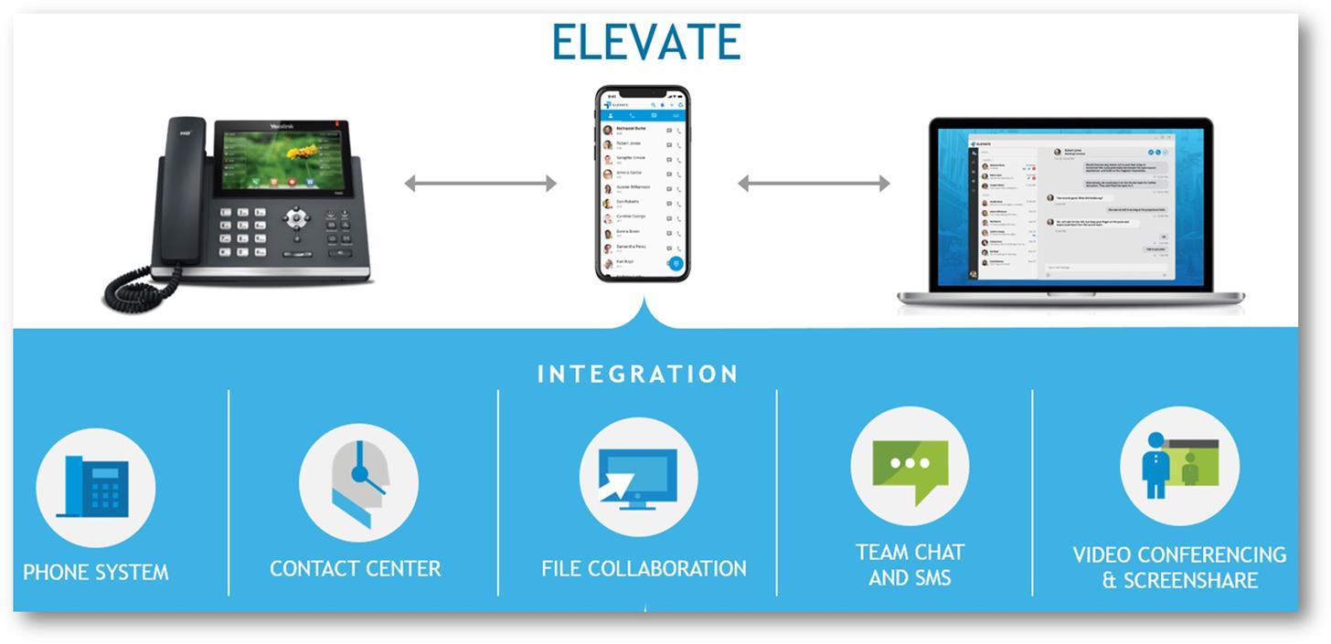 Elevate Phone System